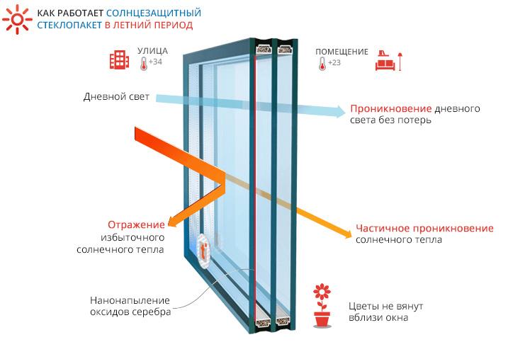 принцип действия солнцезащитного стеклопакета