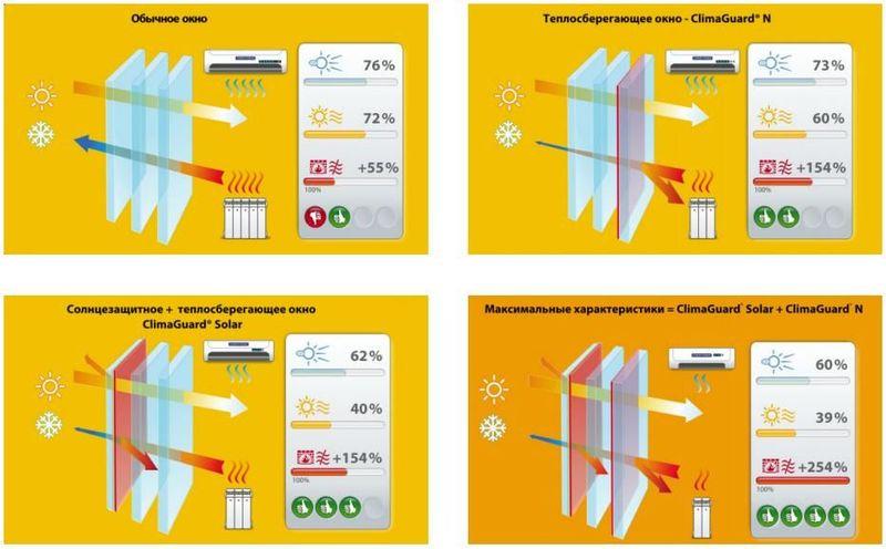 пример работы энергосберегающих стекол